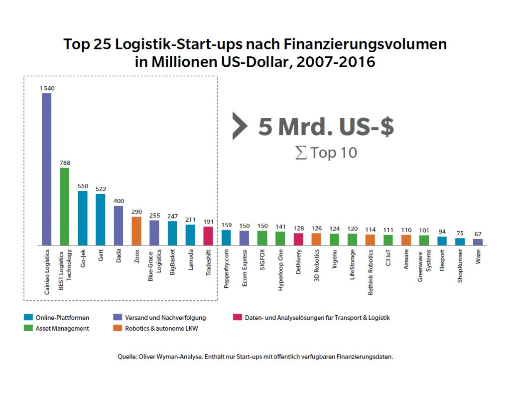 Logistik Startups Funding - (c) Oliver Wyman Analyse