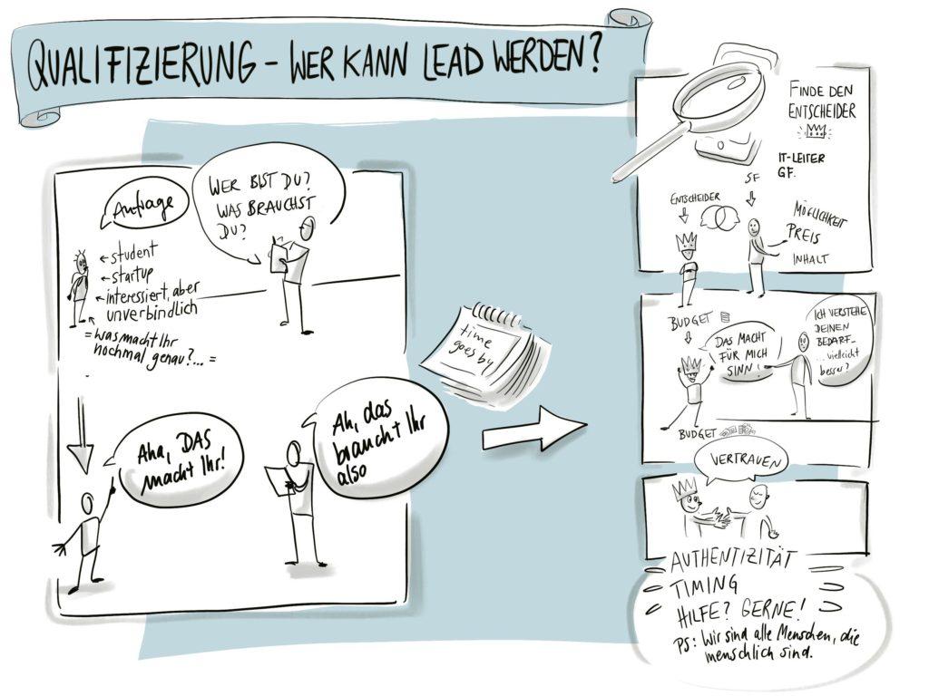 Sketchnote Leads qualifizieren - Vertriebs-Strategie für Startups - Kerstin Unger