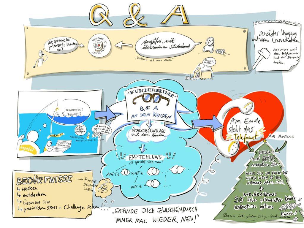 Sketchnote QnA Vertriebs-Strategie für Startups - Kerstin Unger
